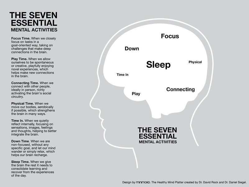 illustration of a person's brain and the 7 different mental activities recommended by Dr Siegel