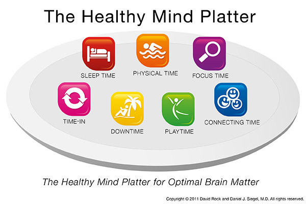 graphic depicting the 7 elements of a healthy mind platter