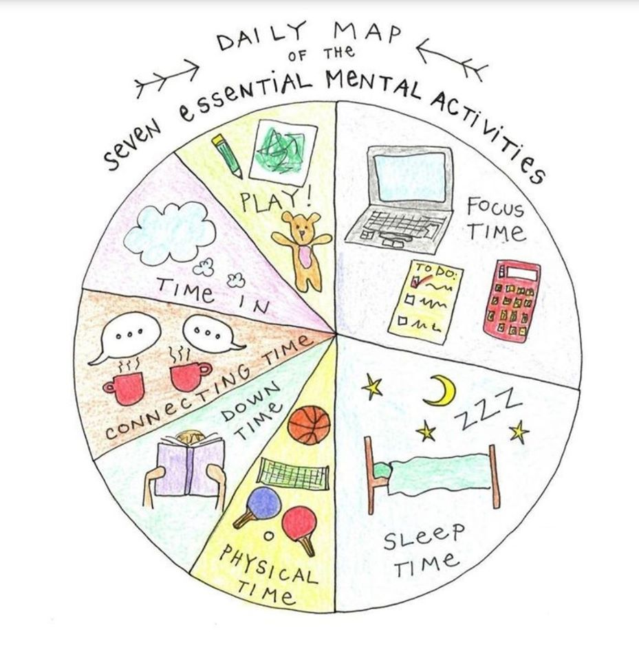 illustrated map of the seven essential daily mental activities