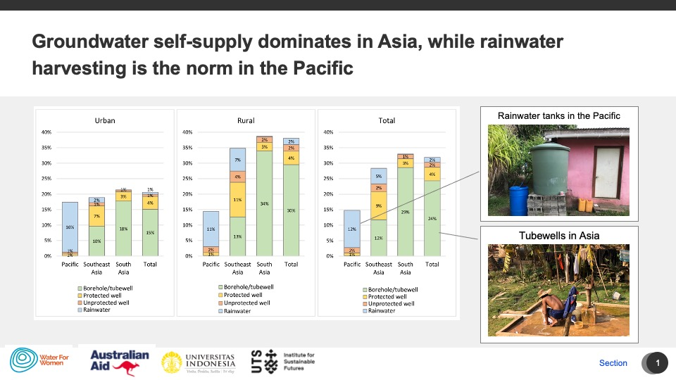 Groundwater self-supply dominates in Asia