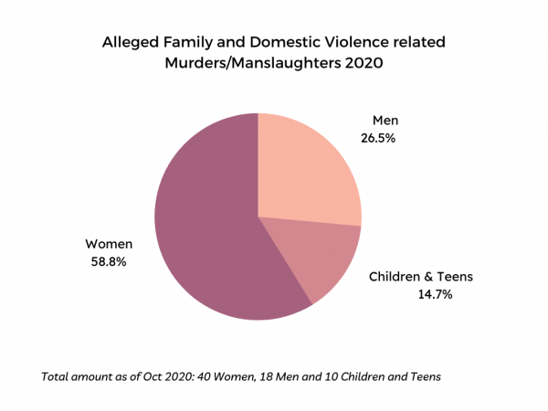 Pie Graph of FDV Murder and Manslaughter 2020