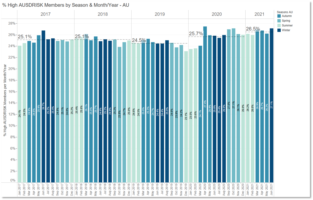 Risk increase by month and year